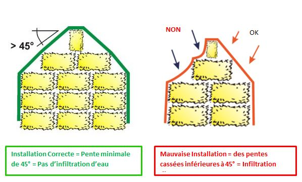 Installatuon Couverture foin paille Toptex agrifournitures.fr